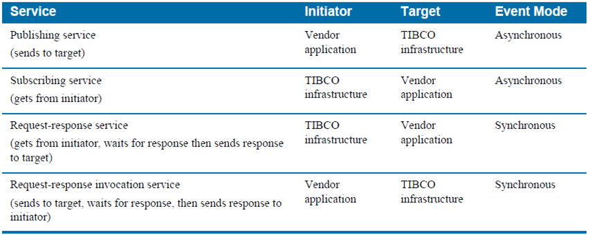 tibco adapter service types chart
