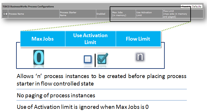 limited process instances with no paging