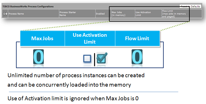 max job and flow limit zero value