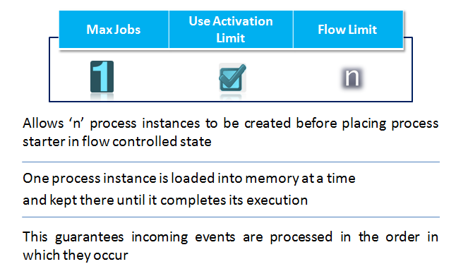n number of process instances created and m number of instances to load in memory