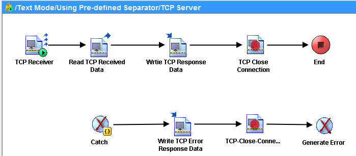 TIBCO TCP Server process