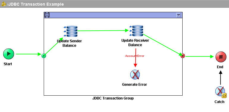 designer tester run jdbc transaction process