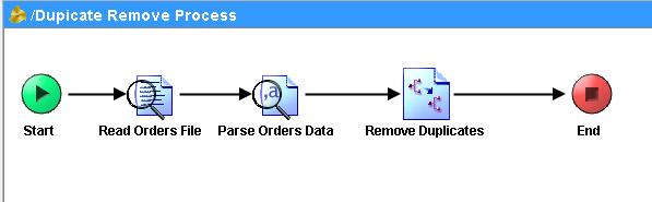 tibco process to remove duplicate data