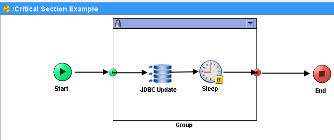 critical section group process example