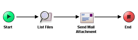 how to send pdf as attachment mac