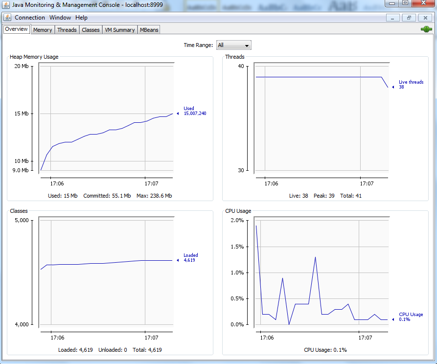 tibco jconsole memory and cpu utilization graphs