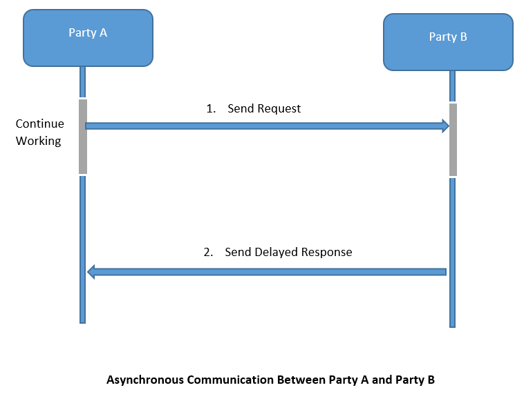 Understanding Message communication patterns for Application