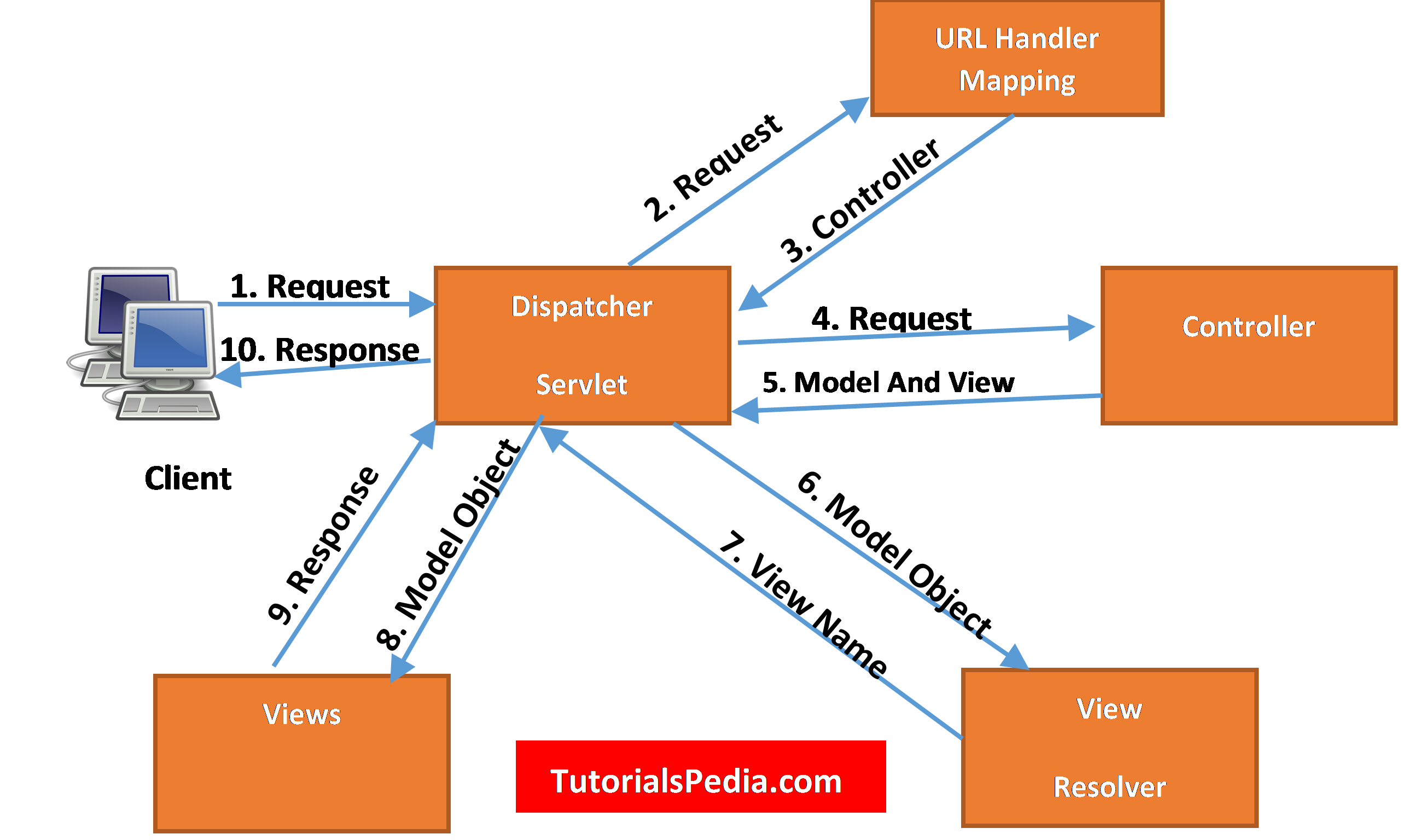 Spring MVC Request Flow Explained Step