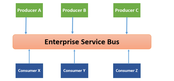 Esb Introduction Overview Of Enterprise Service Bus Concepts Tutorialspedia